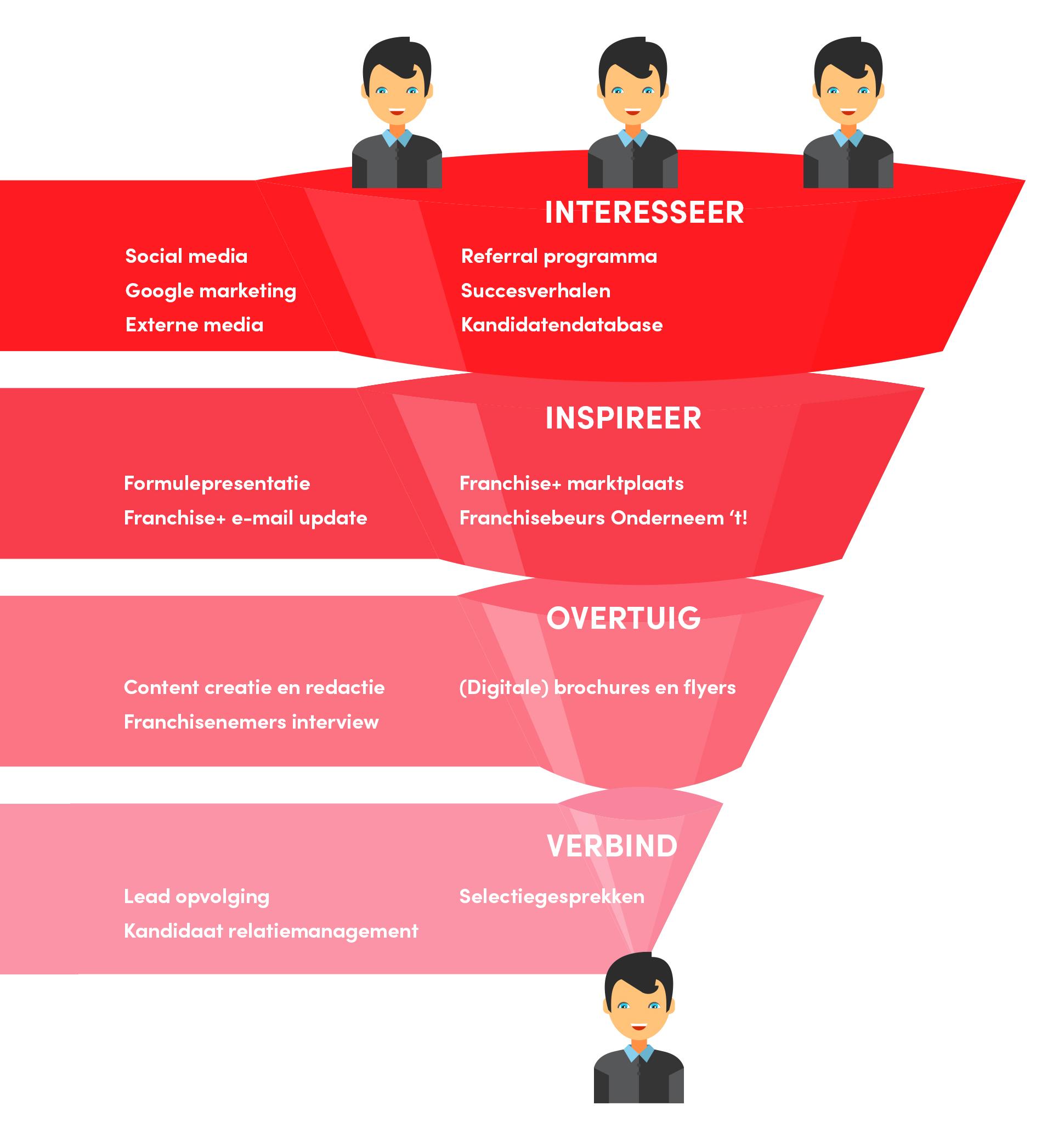 De Marketing van Franchise+ voor de werving van franchisenemers