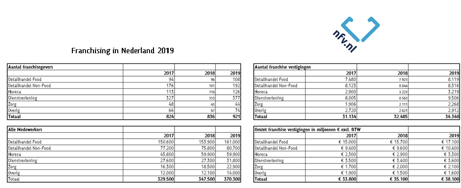 De franchising in Nederland 2019 statistiek