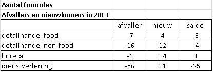 Grafiek: Afvallers en nieuwkomers in 4 sectoren (grafisch weergeven)