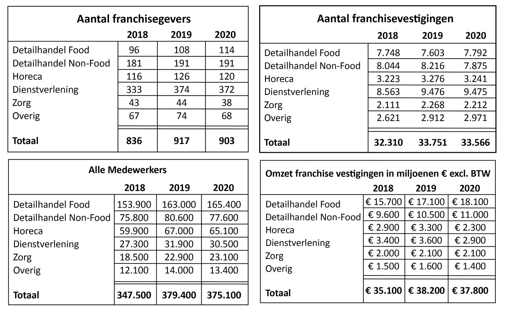 Cijfers franchising 2018 t/m 2020